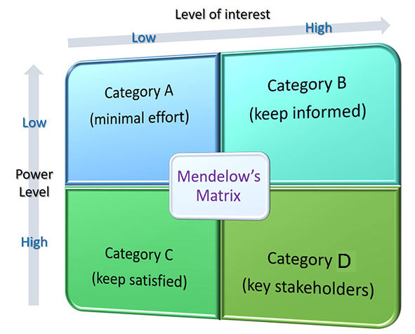 Diagram of Mendelow's matrix